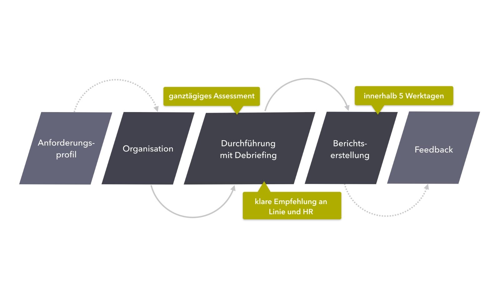 MW AG Assessment Prozess