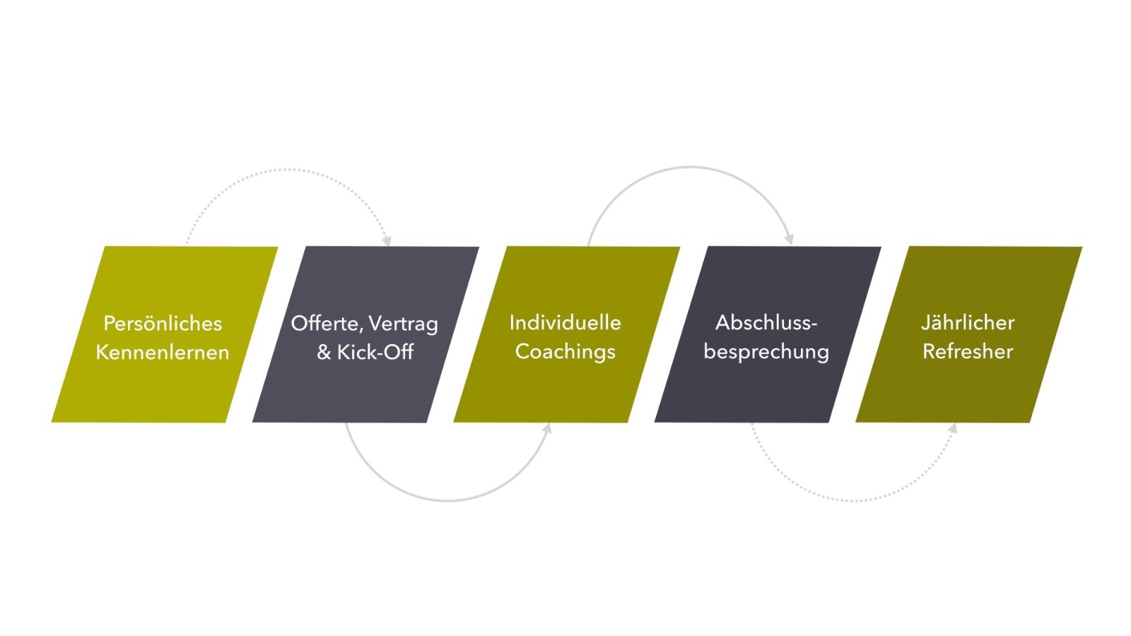 MW AG Coaching Prozess
